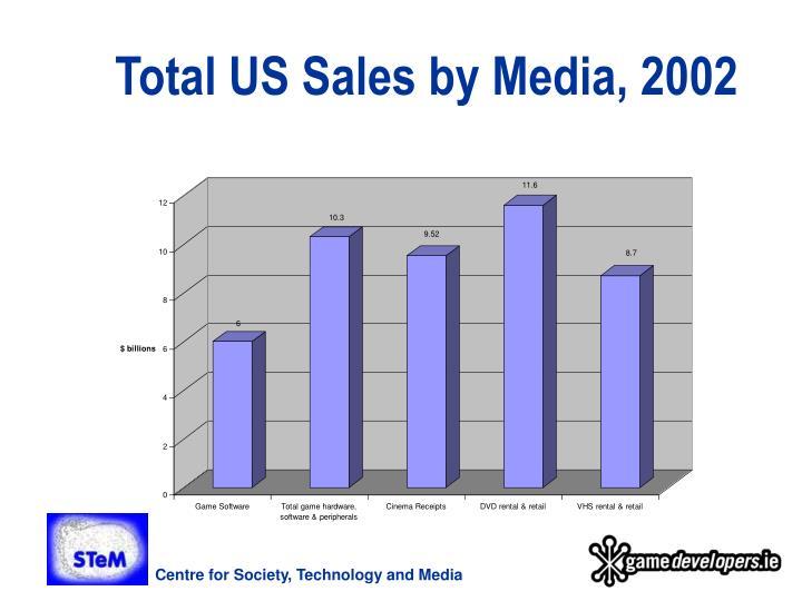 Total US Sales by Media, 2002