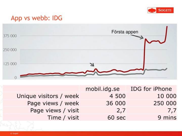 App vs webb: IDG