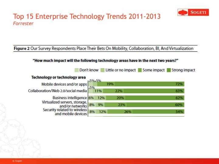 Top 15 Enterprise Technology Trends 2011-2013