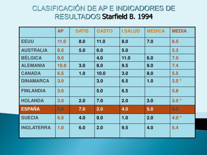CLASIFICACIÓN DE AP E INDICADORES DE RESULTADOS