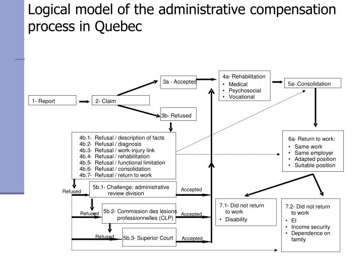 Logical model of the administrative compensation process in quebec