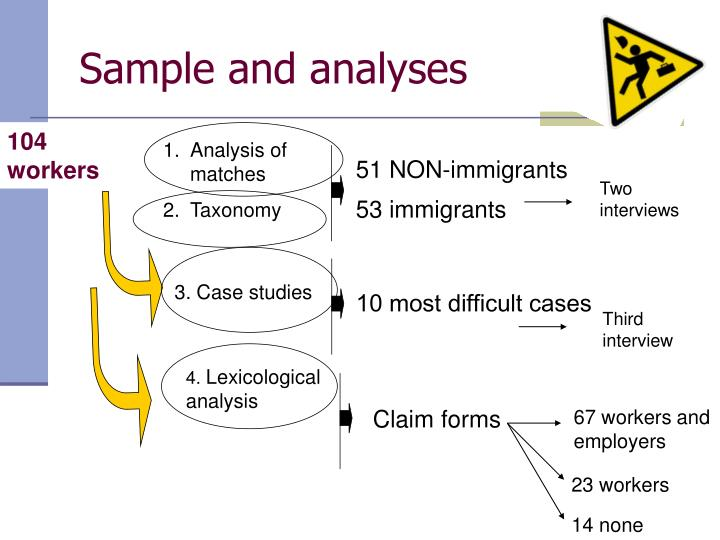 Sample and analyses