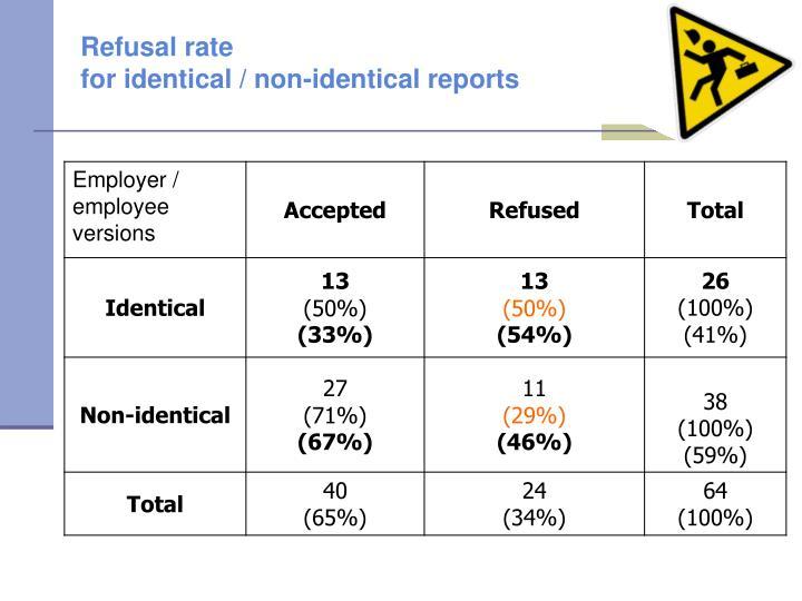 Refusal rate