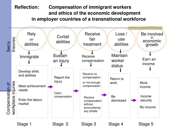Reflection: 	Compensation of immigrant workers