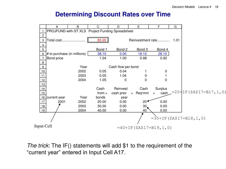 Determining Discount Rates over Time
