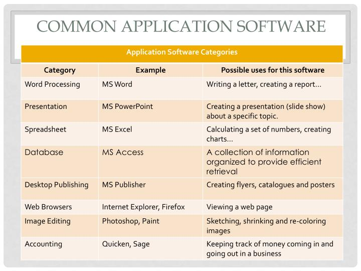 Common Application Software