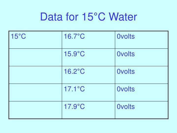 Data for 15