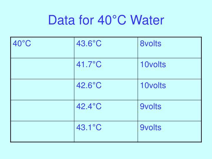 Data for 40