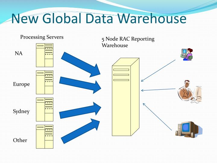 New Global Data Warehouse