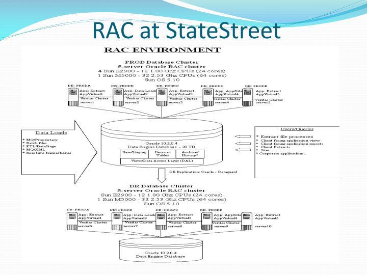 RAC at