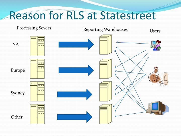 Reason for RLS at Statestreet