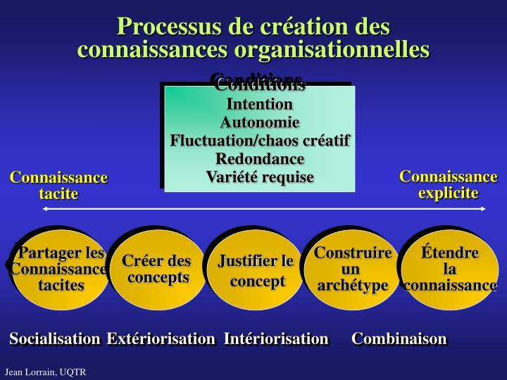 Processus de création des connaissances organisationnelles