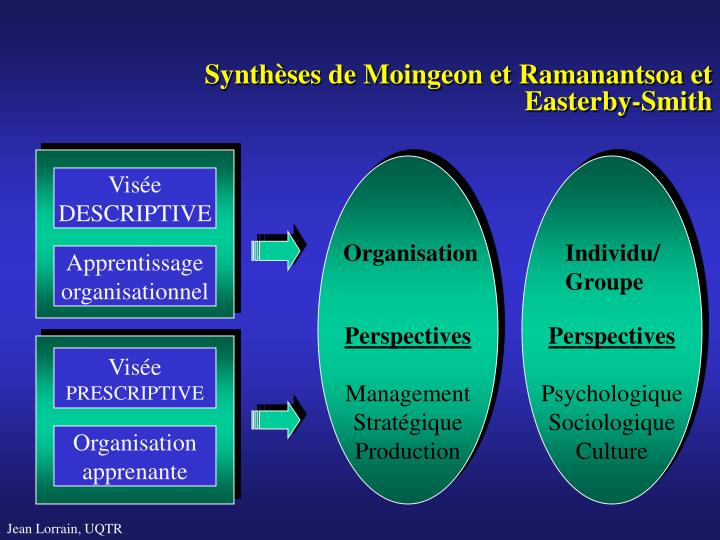 Synthèses de Moingeon et Ramanantsoa et