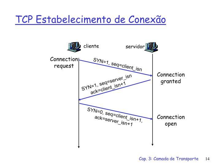 TCP Estabelecimento de Conexão