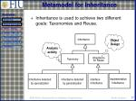 metamodel for inheritance