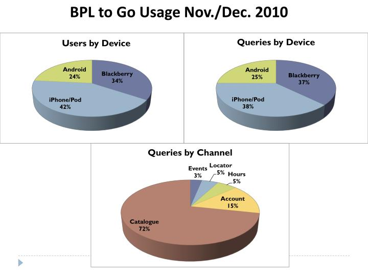 BPL to Go Usage Nov./Dec. 2010