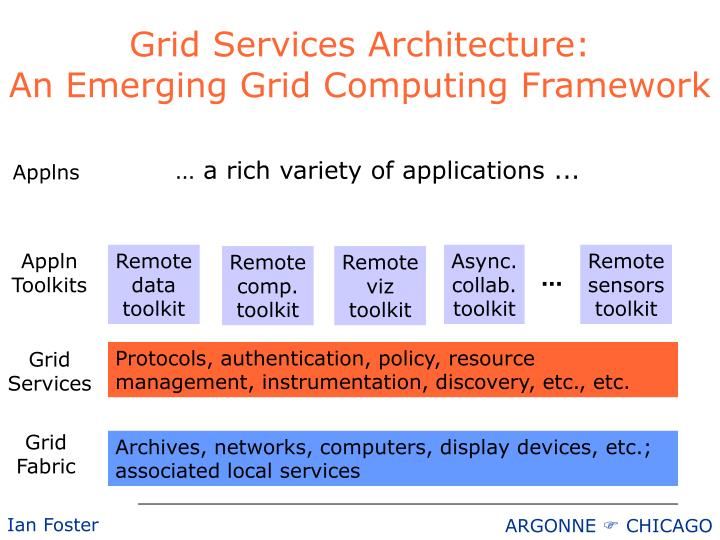 Grid Services Architecture: