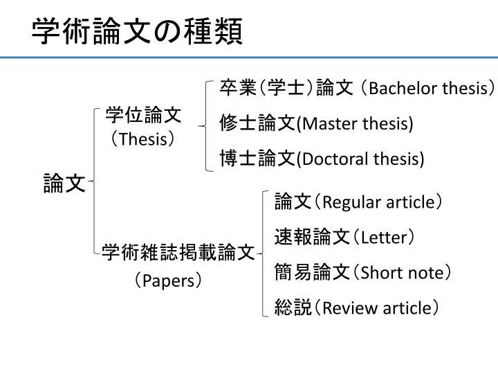 学術論文の種類