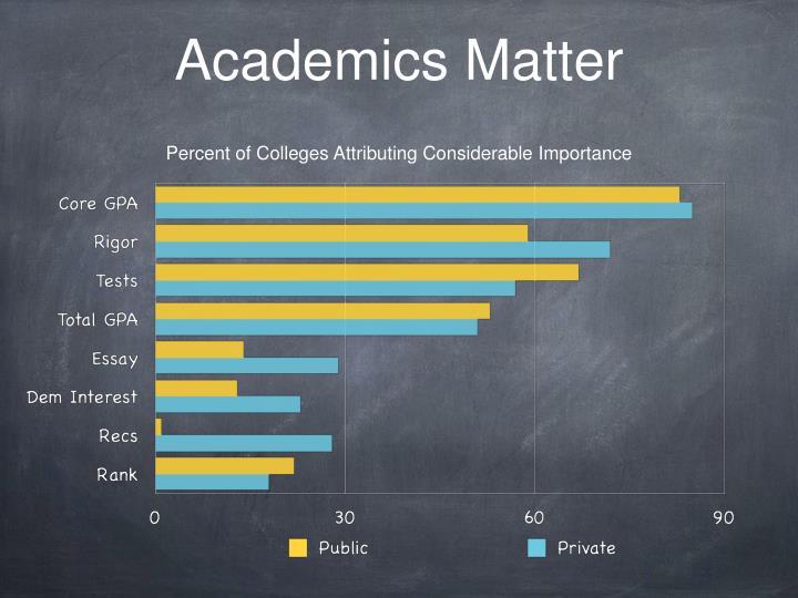 Academics Matter