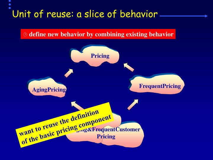 Unit of reuse: a slice of behavior