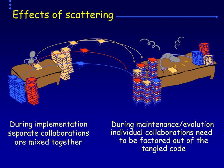 Effects of scattering