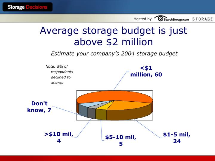 Average storage budget is just above $2 million
