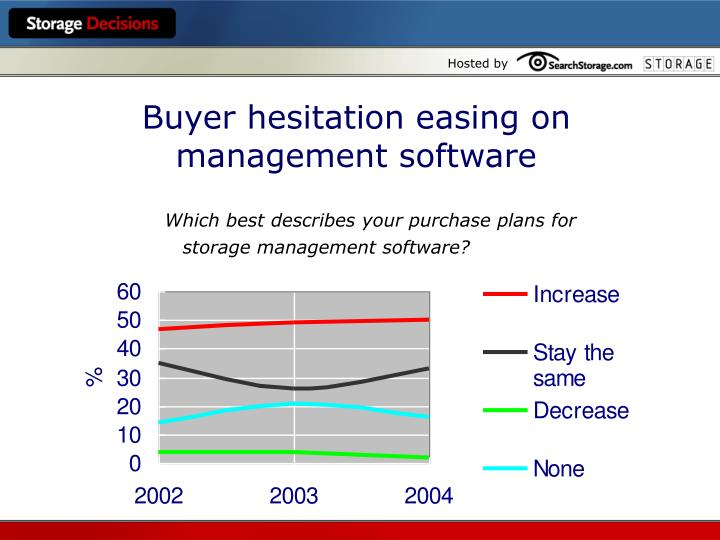 Buyer hesitation easing on management software