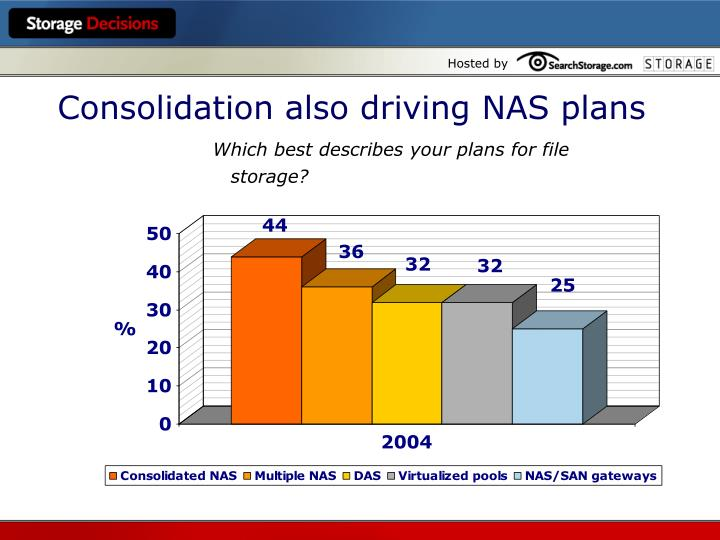 Consolidation also driving NAS plans