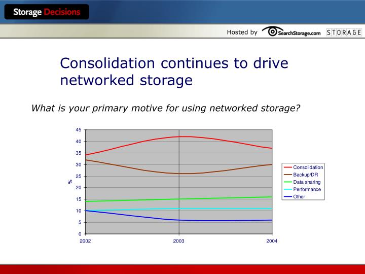 Consolidation continues to drive networked storage