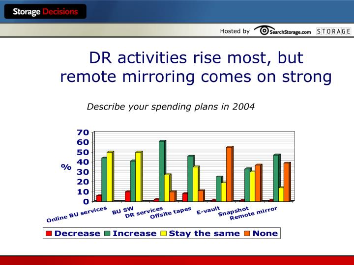 DR activities rise most, but remote mirroring comes on strong