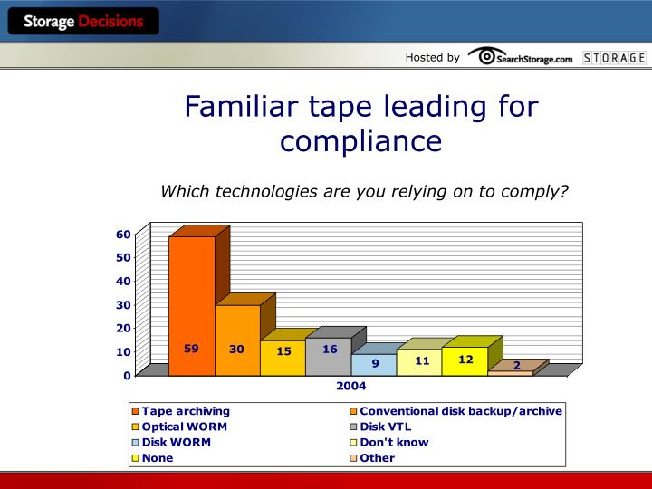 Familiar tape leading for compliance