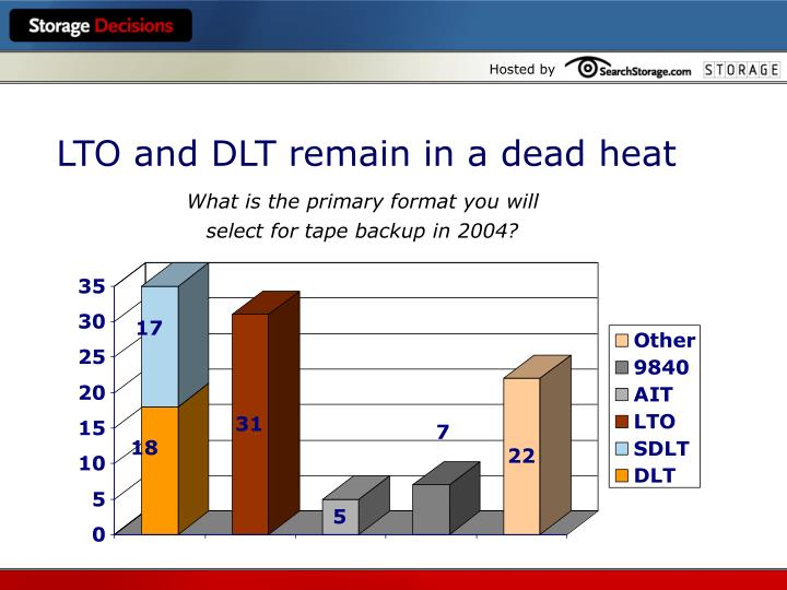 LTO and DLT remain in a dead heat