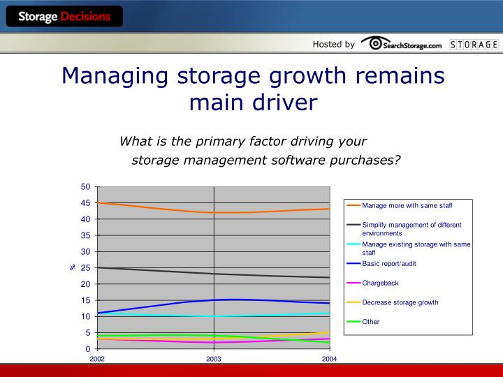 Managing storage growth remains main driver