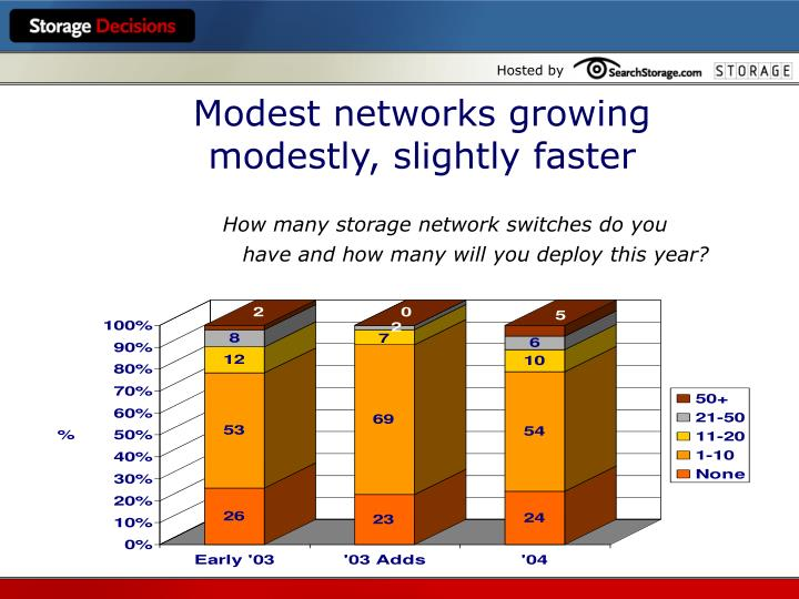 Modest networks growing modestly, slightly faster