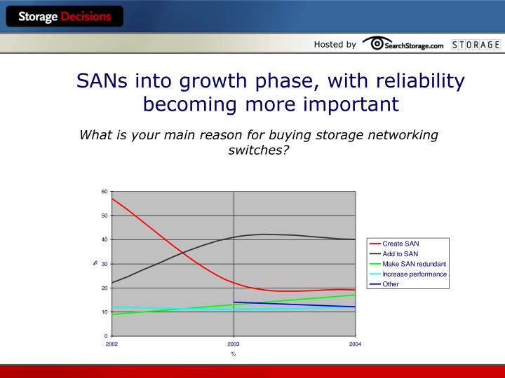 SANs into growth phase, with reliability becoming more important