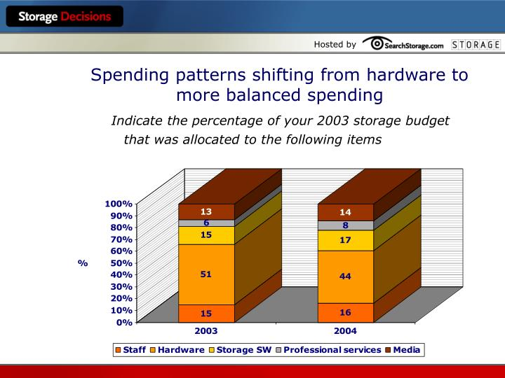 Spending patterns shifting from hardware to more balanced spending