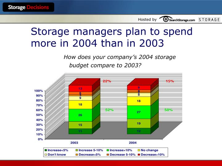 Storage managers plan to spend more in 2004 than in 2003