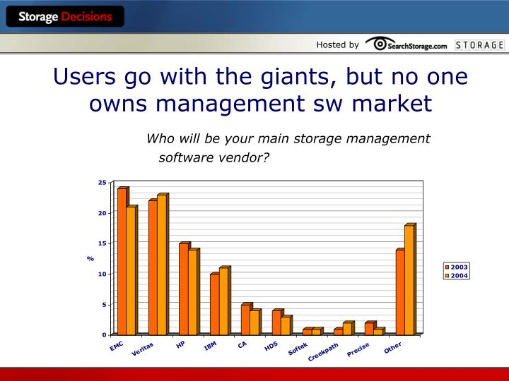 Users go with the giants, but no one owns management sw market