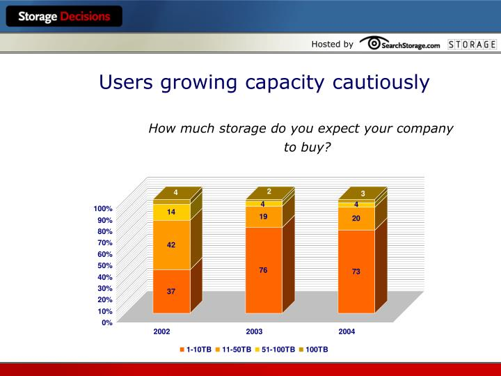 Users growing capacity cautiously