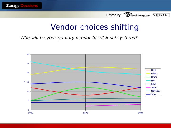 Vendor choices shifting