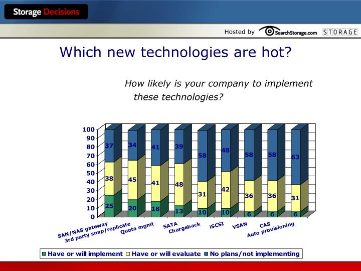 Which new technologies are hot?