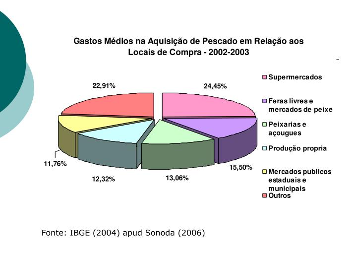 Fonte: IBGE (2004) apud Sonoda (2006)