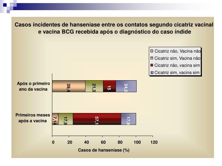 Casos incidentes de hanseníase entre os contatos segundo cicatriz vacinal