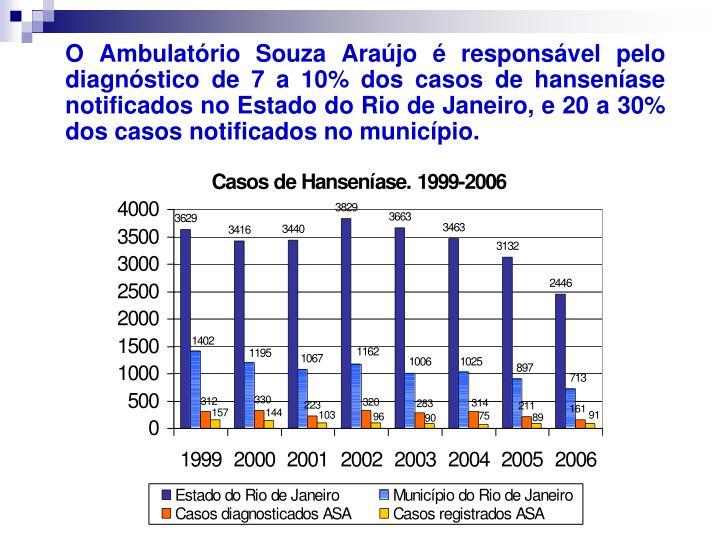 O Ambulatório Souza Araújo é responsável pelo diagnóstico de 7 a 10% dos casos de hanseníase notificados no Estado do Rio de Janeiro, e 20 a 30% dos casos notificados no município.