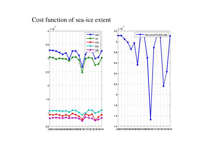 Cost function of sea-ice extent