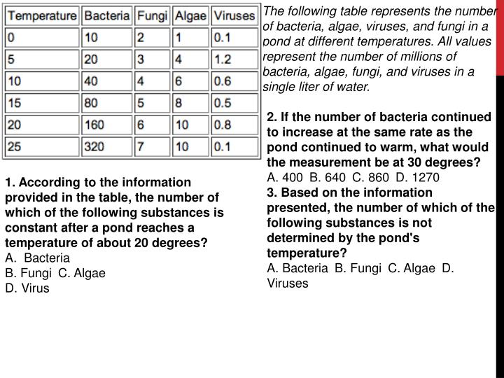 The following table represents the number of bacteria, algae, viruses, and fungi in a pond at different temperatures. All values represent the number of millions of bacteria, algae, fungi, and viruses in a single liter of water.