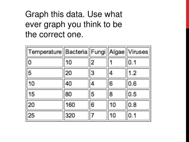 Graph this data. Use what ever graph you think to be the correct one.