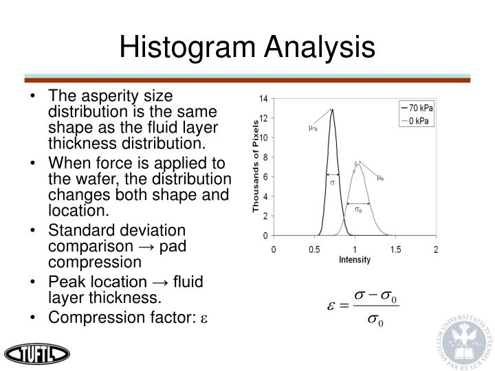 Histogram Analysis