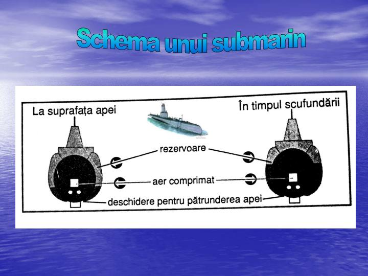 Schema unui submarin