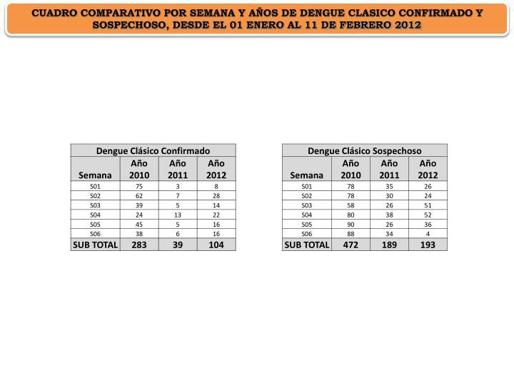 CUADRO COMPARATIVO POR SEMANA Y AÑOS DE DENGUE CLASICO CONFIRMADO Y SOSPECHOSO, DESDE EL 01 ENERO AL 11 DE FEBRERO 2012